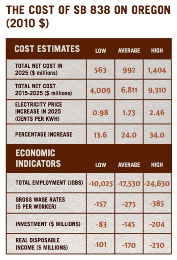 Table from study of economic impact on Oregon due to its PRS, which is the save as Nevada's