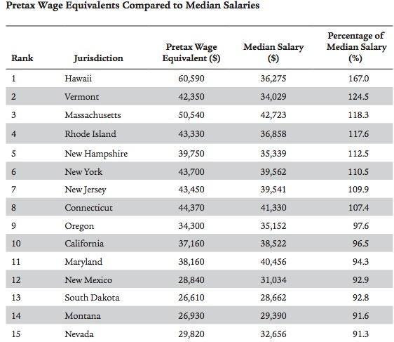 Welfare as a percent of media income.