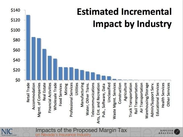Applied Analytics chart showing impact of tax on various businesses.