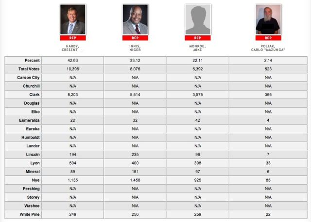 GOP primary results