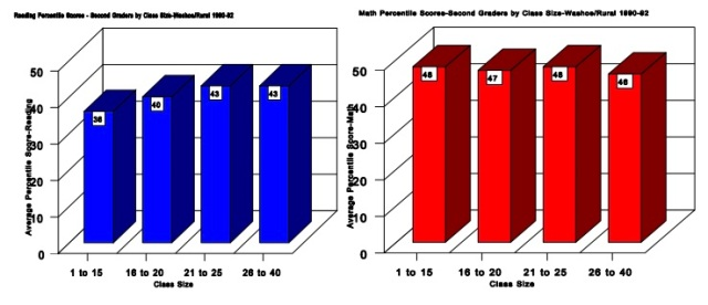 Test scores for reading (blue) and math (red) for Washoe and rural schools by class size