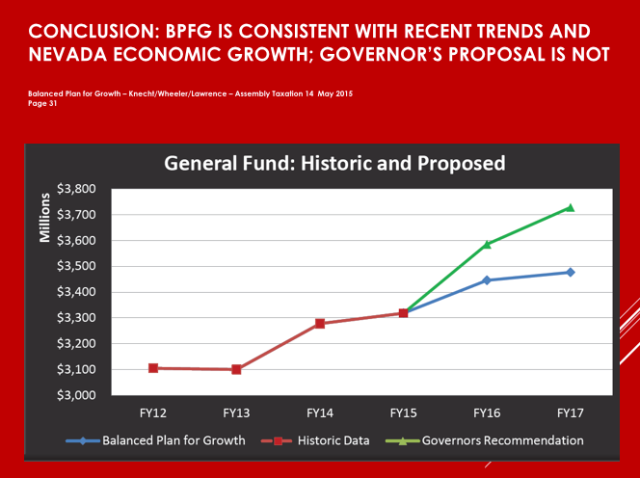 This graph compares Knecht spending projections to Sandoval's.