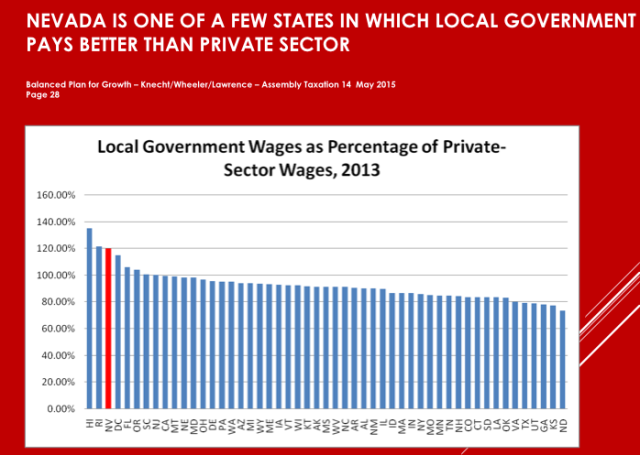 This graph shows the inequity between private sector pay and local government pay.