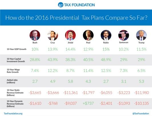 tax compare