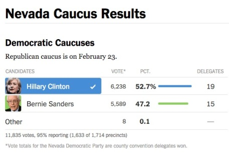 New York Times graphic showing Nevada caucus results. http://www.nytimes.com/elections/2016/primaries/nevada