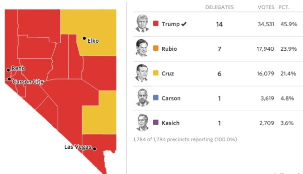 WSJ graphic using AP data for Nevada GOP caucus. http://www.wsj.com/articles/donald-trump-wins-nevada-gop-caucuses-1456290334?mod=djemalertNEWS
