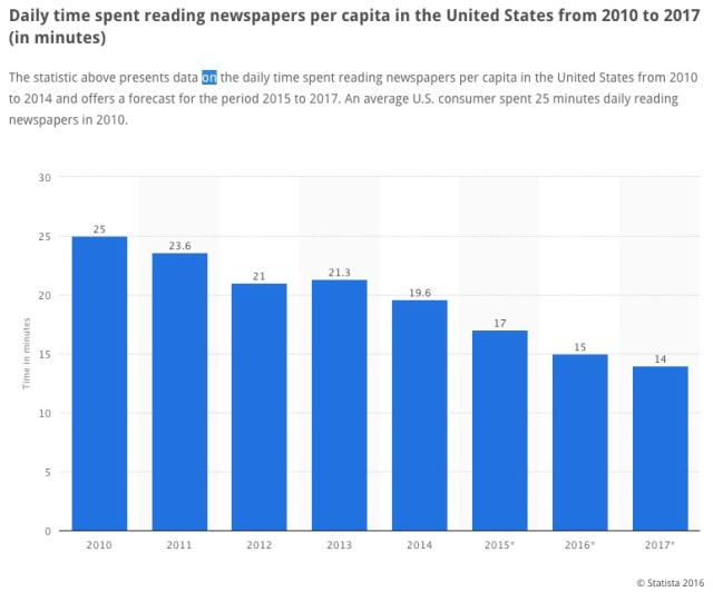 http://www.statista.com/statistics/186934/us-newspaper-reading-habits-since-2002/